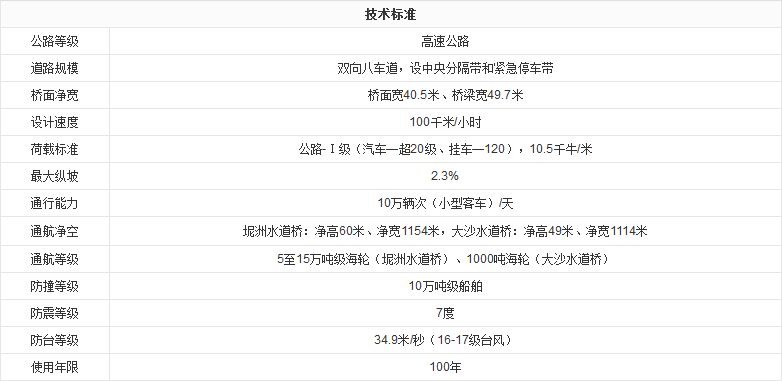 黄沙大桥_大国工程_中国工程科技知识中心